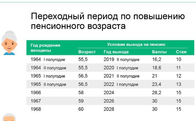 Работа для женщин предпенсионного возраста в новосибирске средняя цена продуктов потребительской корзины