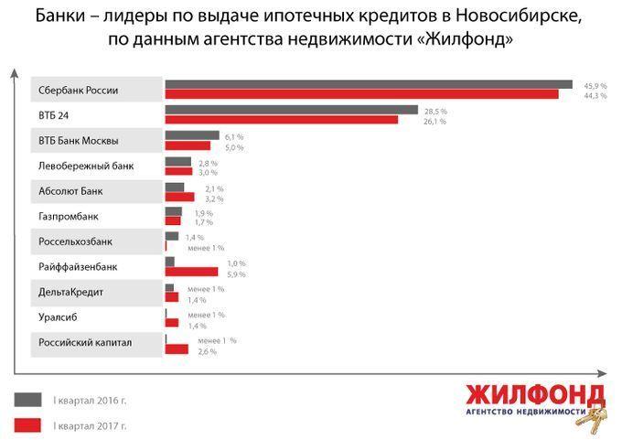 что ипотека с господдержкой материнский капитал новосибирск банки все-таки