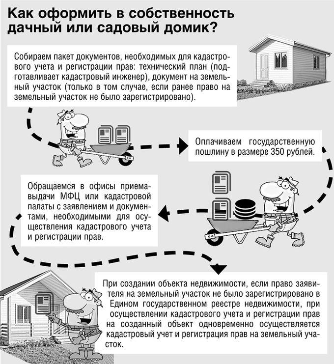 путешествие Документы для регистрации объекта недвижимости по дачной амнистии 2017 все известные